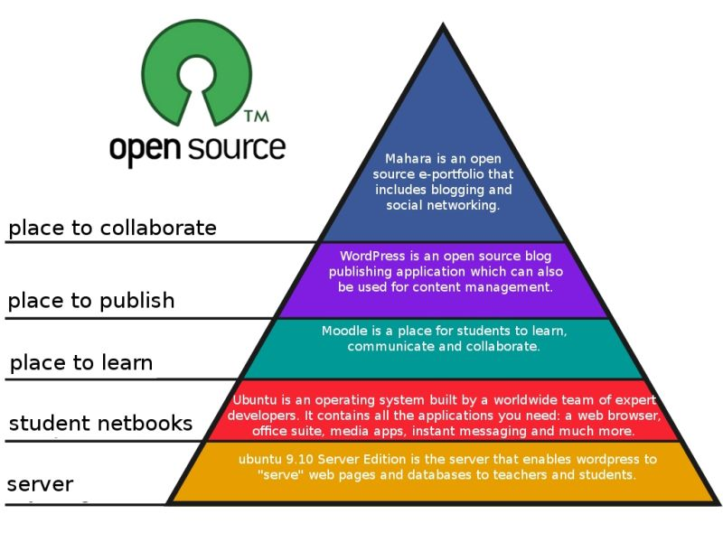Open Source Software - Investable Business Model or Not?